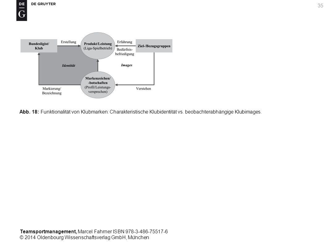 Abb. 18: Funktionalität von Klubmarken: Charakteristische Klubidentität vs.