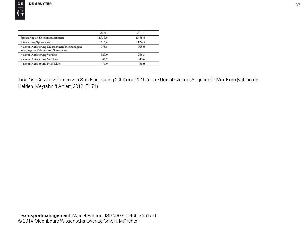 Tab. 15: Gesamtvolumen von Sportsponsoring 2008 und 2010 (ohne Umsatzsteuer); Angaben in Mio.