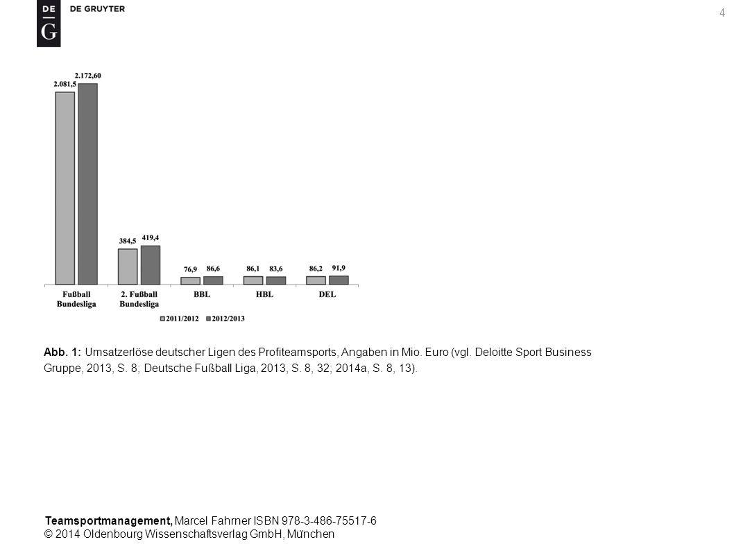 Abb. 1: Umsatzerlöse deutscher Ligen des Profiteamsports, Angaben in Mio. Euro (vgl. Deloitte Sport Business