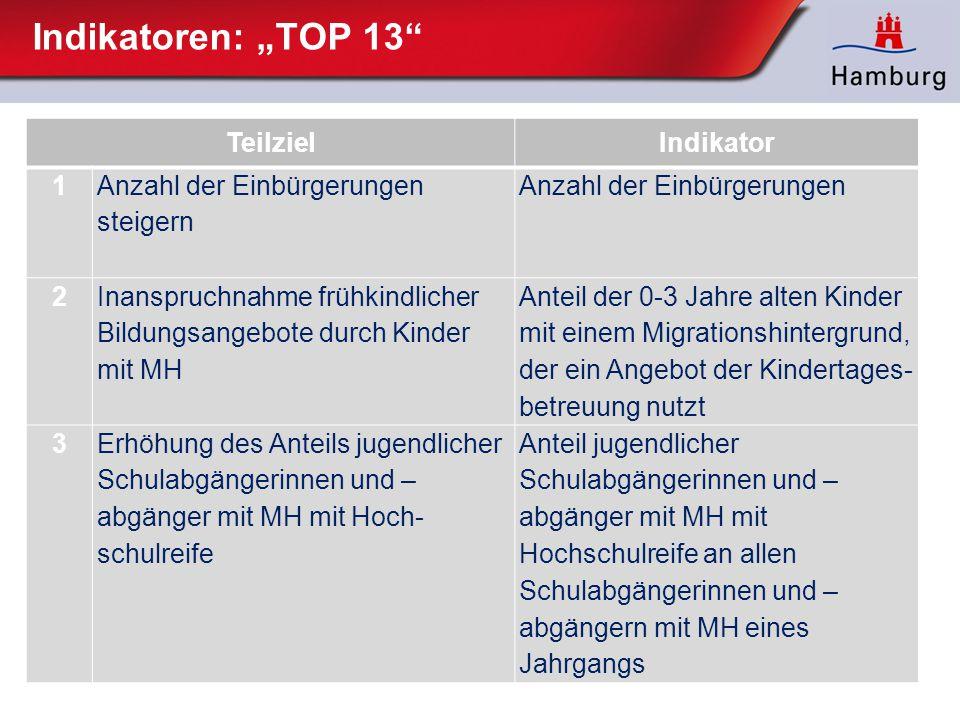 """Indikatoren: """"TOP 13 Teilziel Indikator 1 Anzahl der Einbürgerungen"""