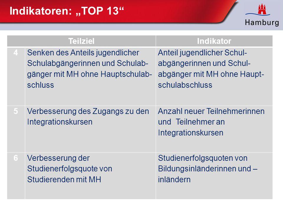 """Indikatoren: """"TOP 13 Teilziel Indikator 4"""