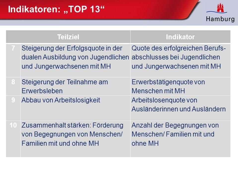 """Indikatoren: """"TOP 13 Teilziel Indikator 7"""
