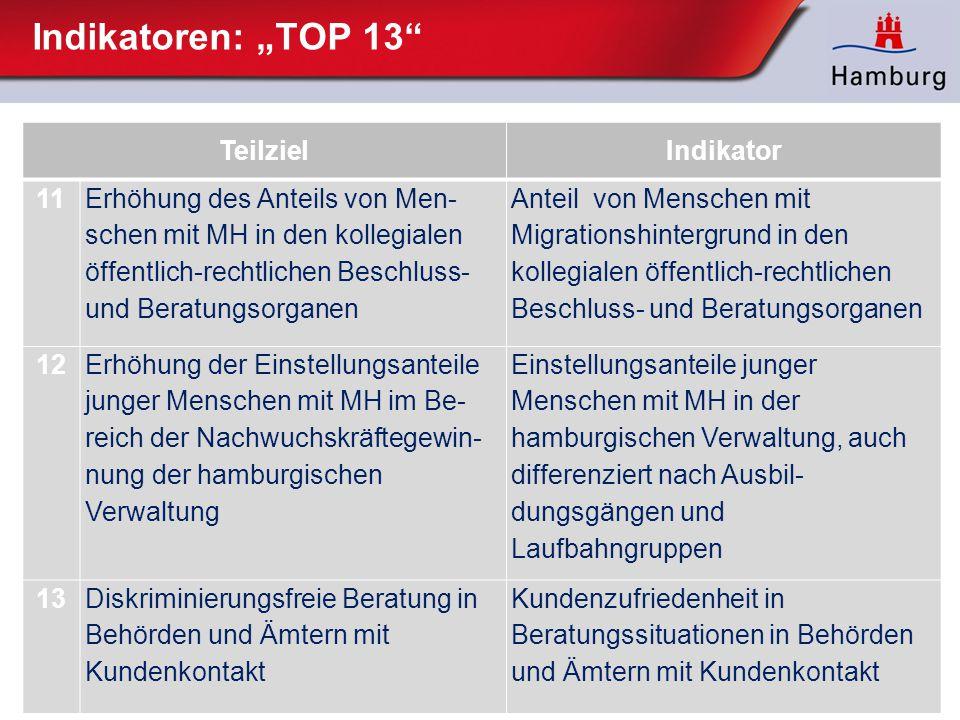 """Indikatoren: """"TOP 13 Teilziel Indikator 11"""