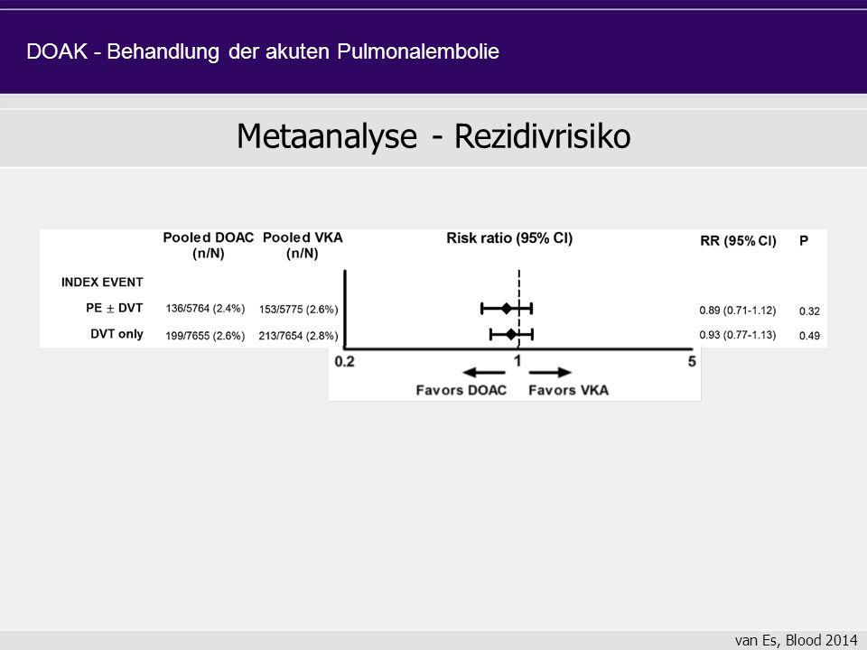 Metaanalyse - Rezidivrisiko