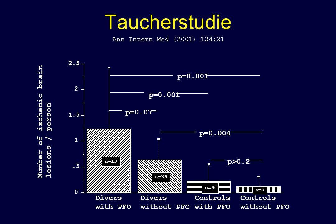 Taucherstudie Number of ischemic brain lesions / person p=0.001