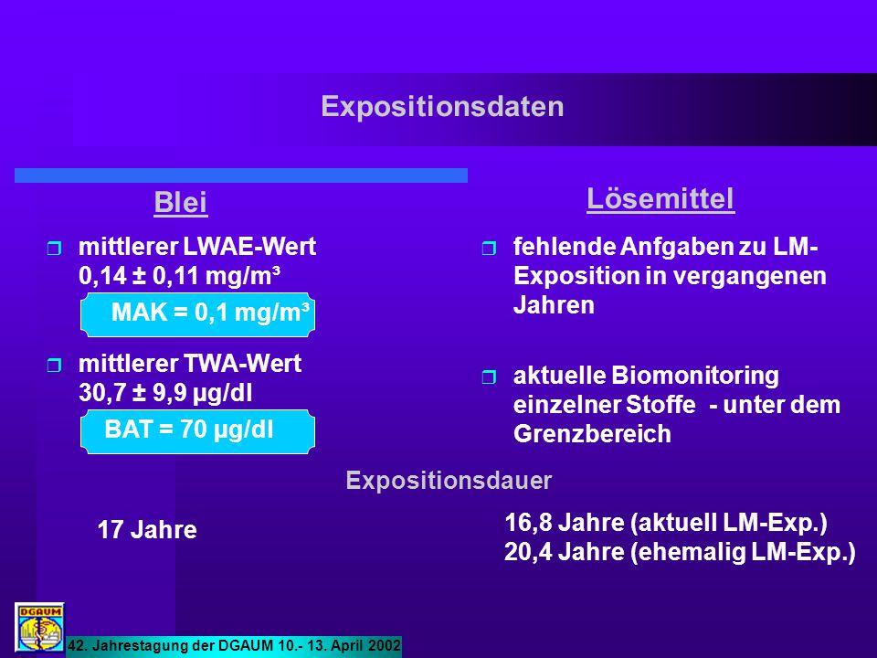 Expositionsdaten Lösemittel Blei mittlerer LWAE-Wert 0,14 ± 0,11 mg/m³