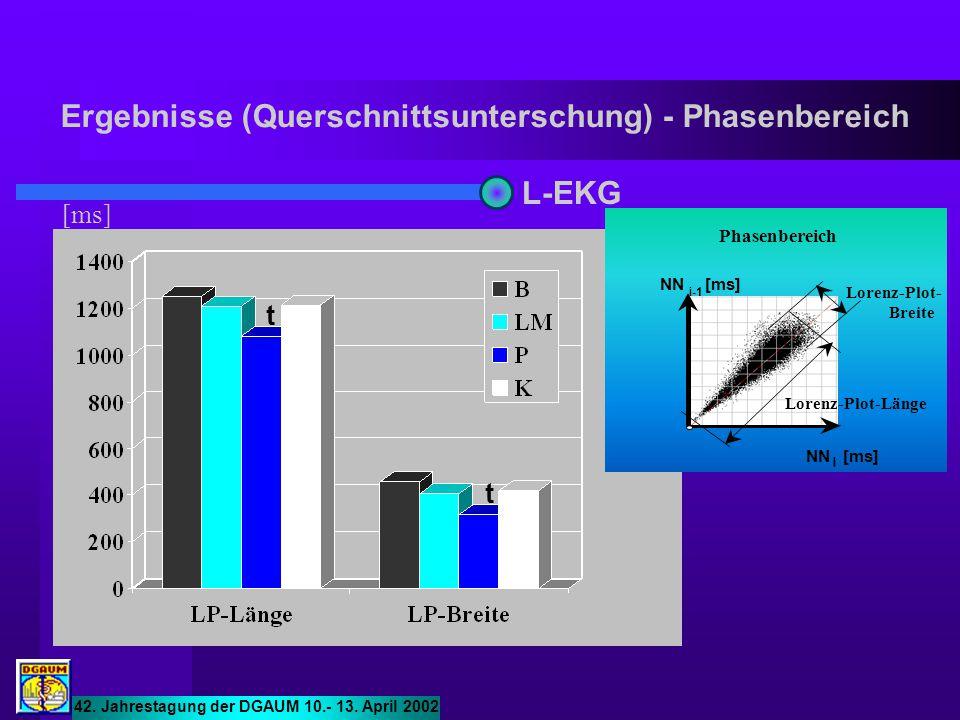 Ergebnisse (Querschnittsunterschung) - Phasenbereich