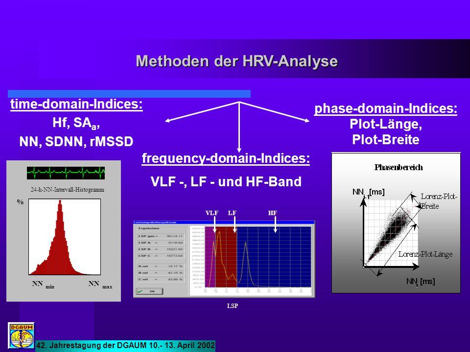 Methoden der HRV-Analyse
