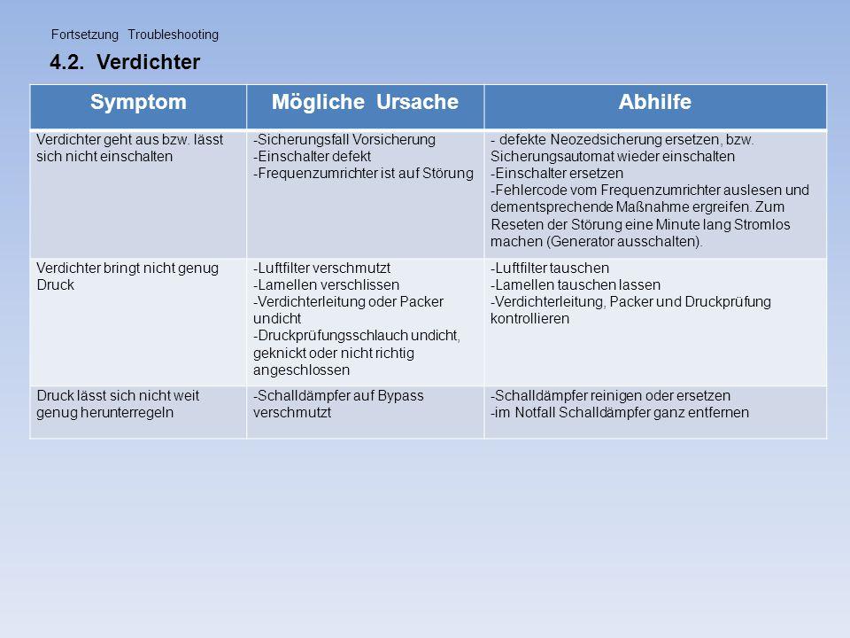 Symptom Mögliche Ursache Abhilfe