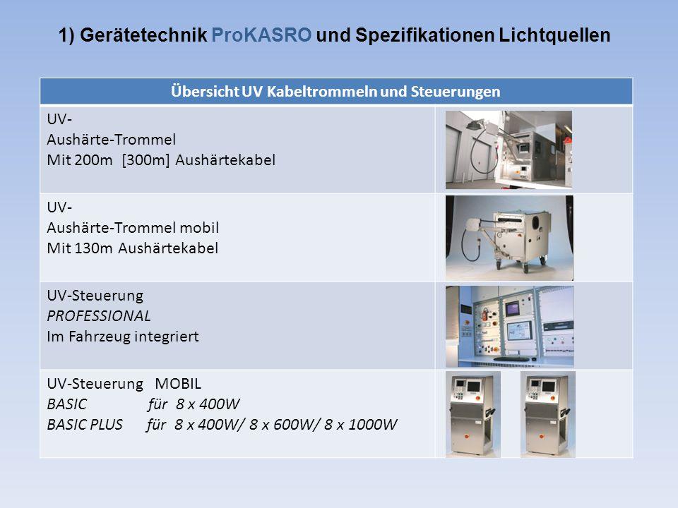 1) Gerätetechnik ProKASRO und Spezifikationen Lichtquellen