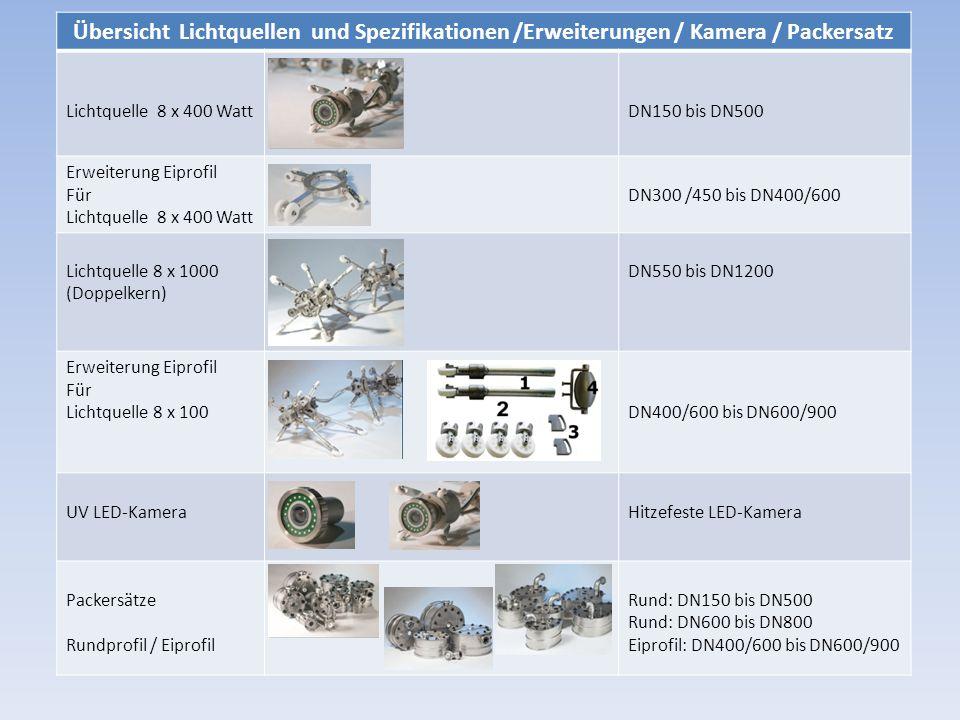 Übersicht Lichtquellen und Spezifikationen /Erweiterungen / Kamera / Packersatz