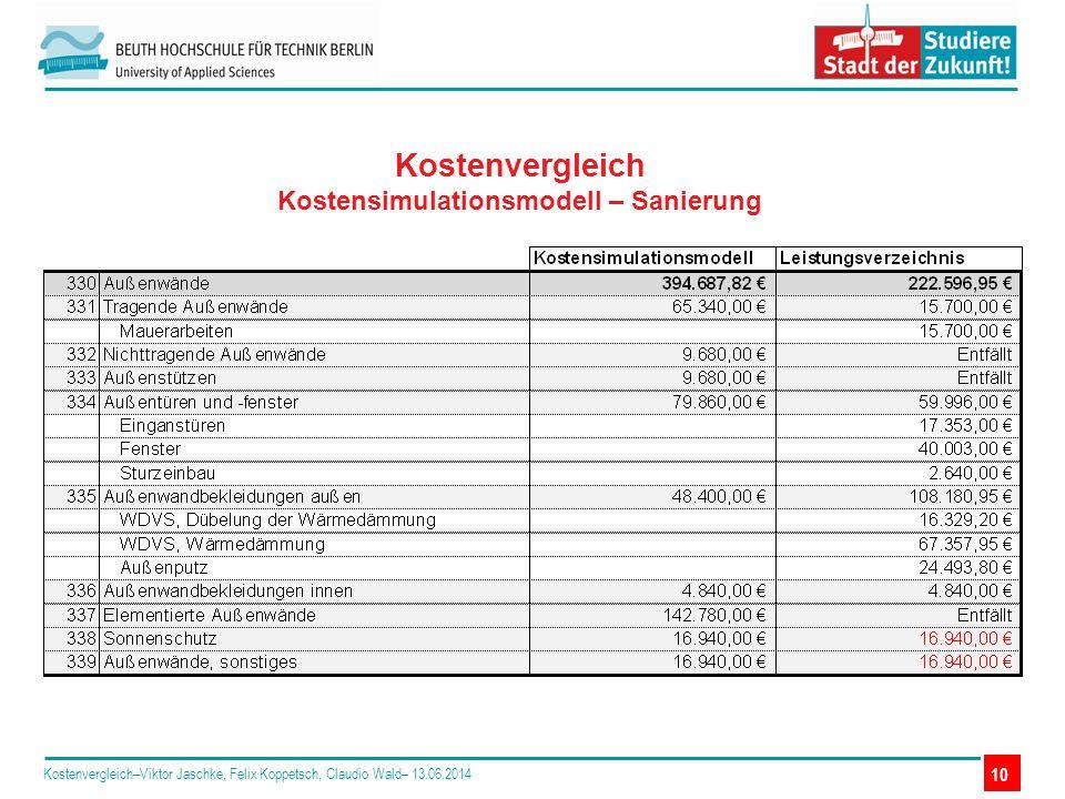 Kostenvergleich Kostensimulationsmodell – Sanierung