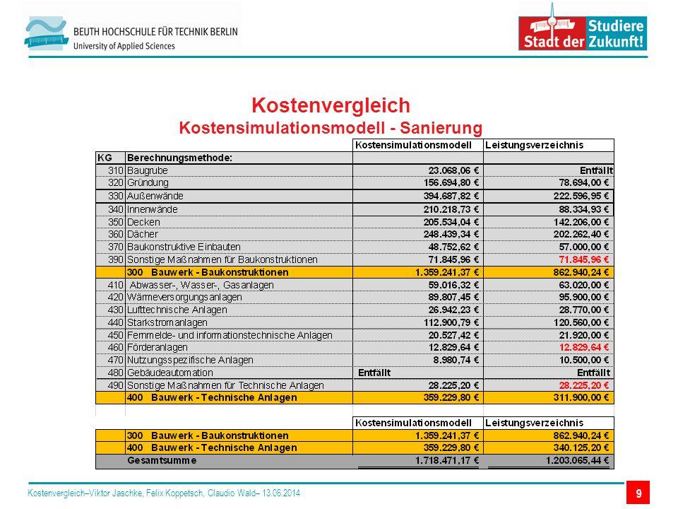 Kostenvergleich Kostensimulationsmodell - Sanierung