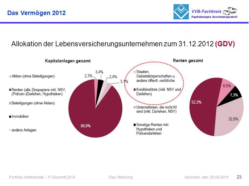1 Allokation der Lebensversicherungsunternehmen zum 31.12.2012 (GDV)