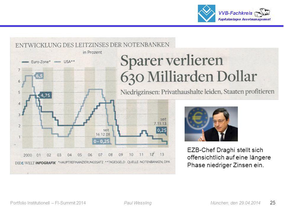 EZB-Chef Draghi stellt sich offensichtlich auf eine längere