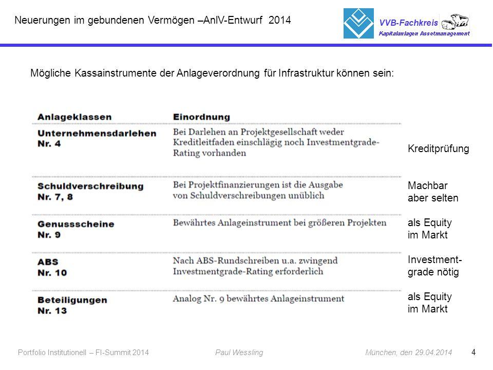 Neuerungen im gebundenen Vermögen –AnlV-Entwurf 2014