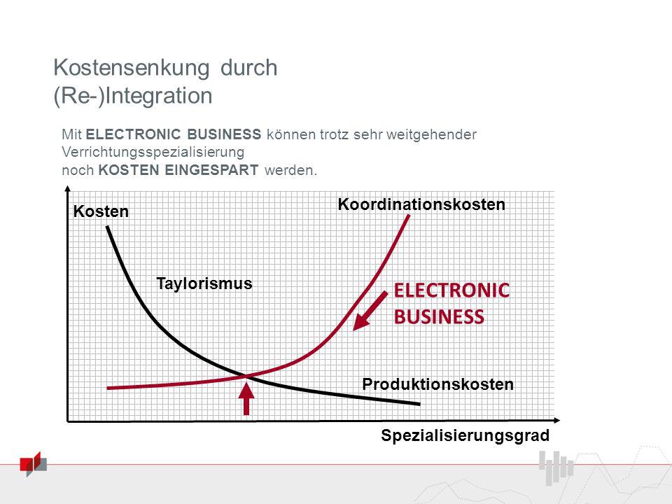 Kostensenkung durch (Re-)Integration