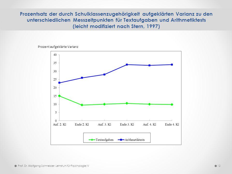 Prozentsatz der durch Schulklassenzugehörigkeit aufgeklärten Varianz zu den unterschiedlichen Messzeitpunkten für Textaufgaben und Arithmetiktests (leicht modifiziert nach Stern, 1997)