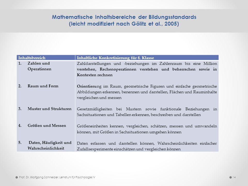 Mathematische Inhaltsbereiche der Bildungsstandards (leicht modifiziert nach Gölitz et al., 2005)