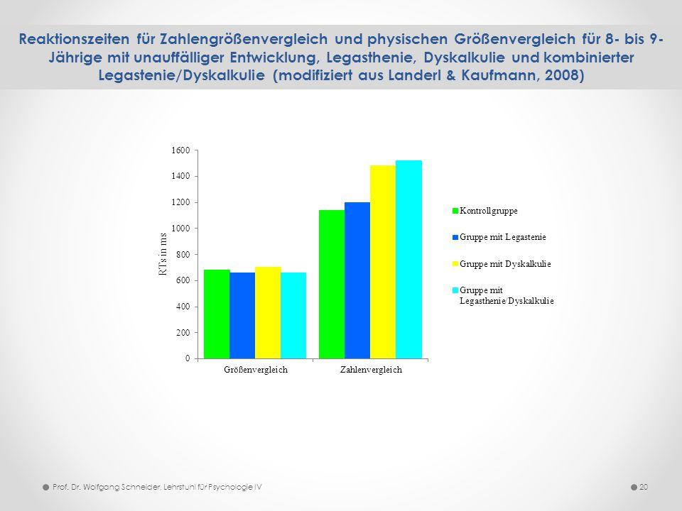 Reaktionszeiten für Zahlengrößenvergleich und physischen Größenvergleich für 8- bis 9-Jährige mit unauffälliger Entwicklung, Legasthenie, Dyskalkulie und kombinierter Legastenie/Dyskalkulie (modifiziert aus Landerl & Kaufmann, 2008)