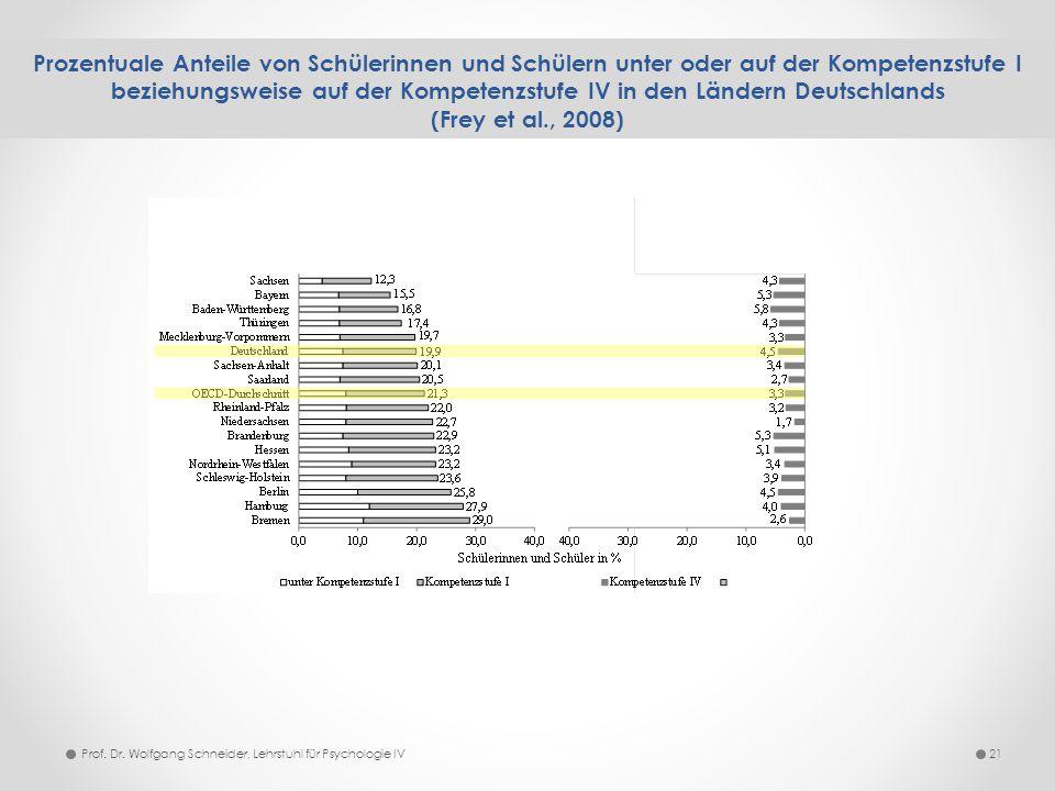 Prozentuale Anteile von Schülerinnen und Schülern unter oder auf der Kompetenzstufe I beziehungsweise auf der Kompetenzstufe IV in den Ländern Deutschlands (Frey et al., 2008)
