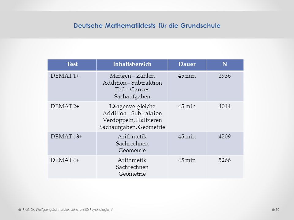 Deutsche Mathematiktests für die Grundschule