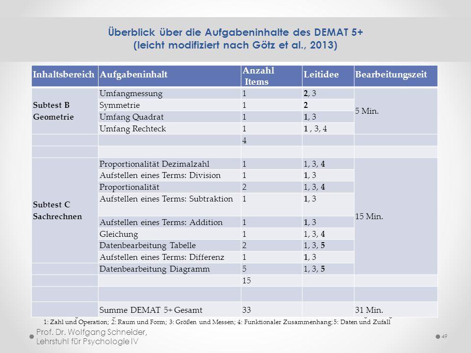 Überblick über die Aufgabeninhalte des DEMAT 5+ (leicht modifiziert nach Götz et al., 2013)