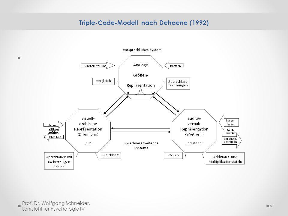 Triple-Code-Modell nach Dehaene (1992)