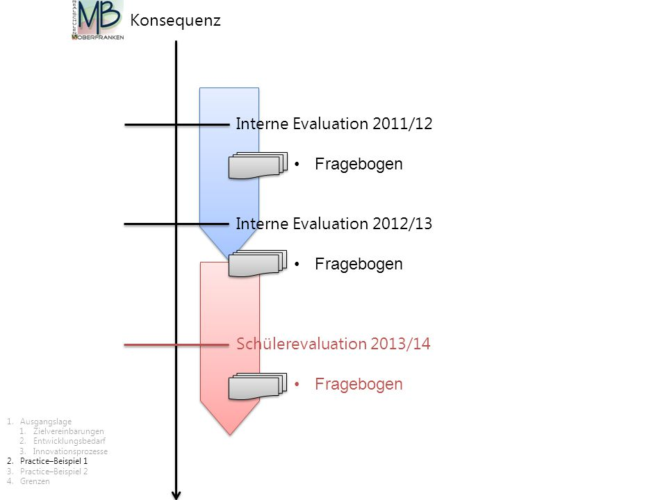Konsequenz Interne Evaluation 2011/12 Fragebogen