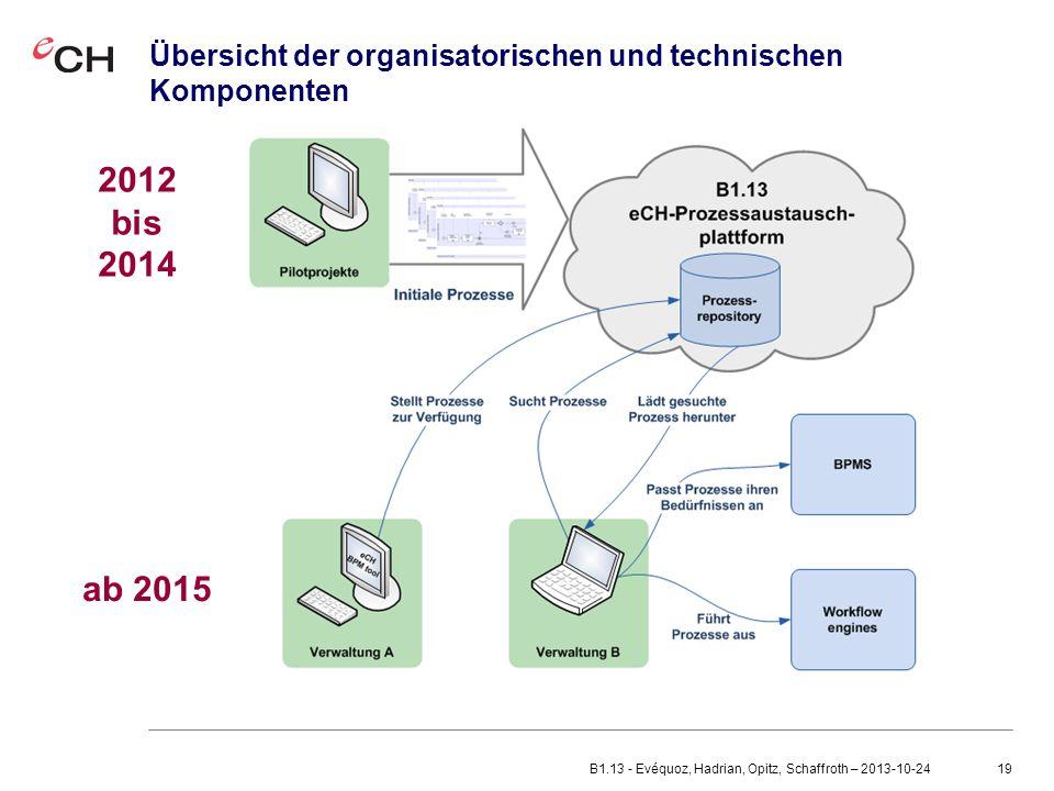 Übersicht der organisatorischen und technischen Komponenten