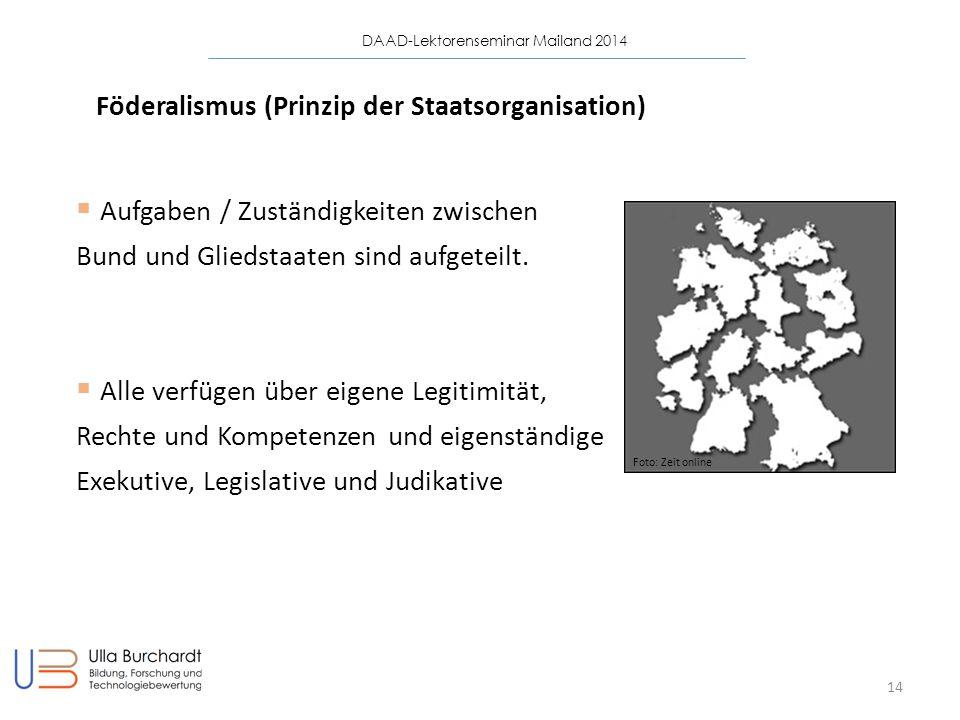 Föderalismus (Prinzip der Staatsorganisation)