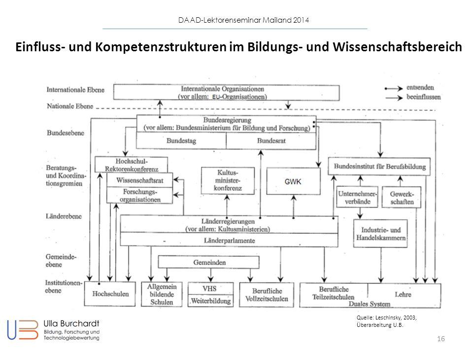 Einfluss- und Kompetenzstrukturen im Bildungs- und Wissenschaftsbereich