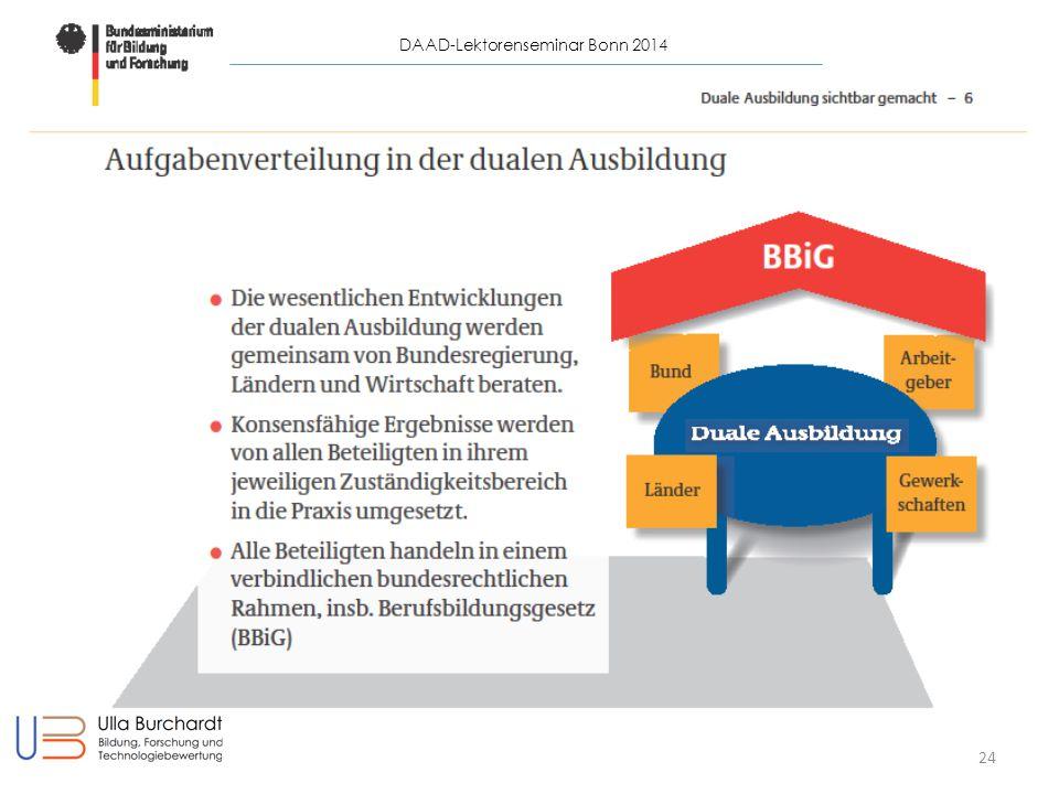 DAAD-Lektorenseminar Bonn 2014