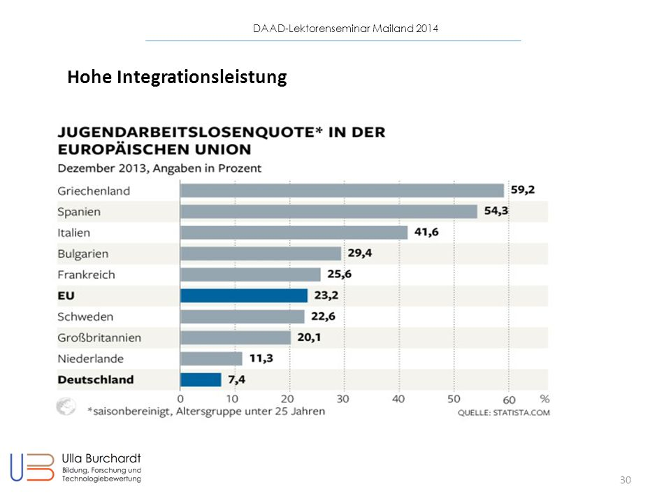 Hohe Integrationsleistung