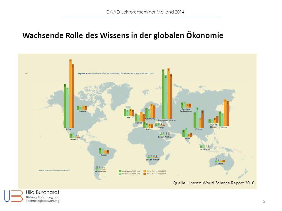 Wachsende Rolle des Wissens in der globalen Ökonomie
