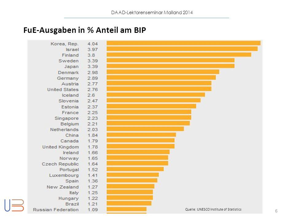FuE-Ausgaben in % Anteil am BIP