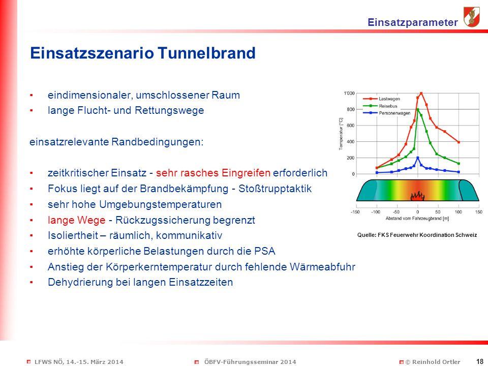 Einsatzszenario Tunnelbrand