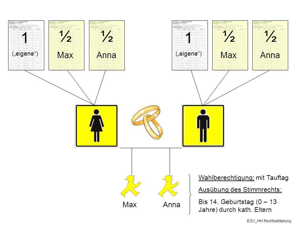 1 ½ ½ 1 ½ ½ Max Anna Anna Max Max Anna Wahlberechtigung: mit Tauftag