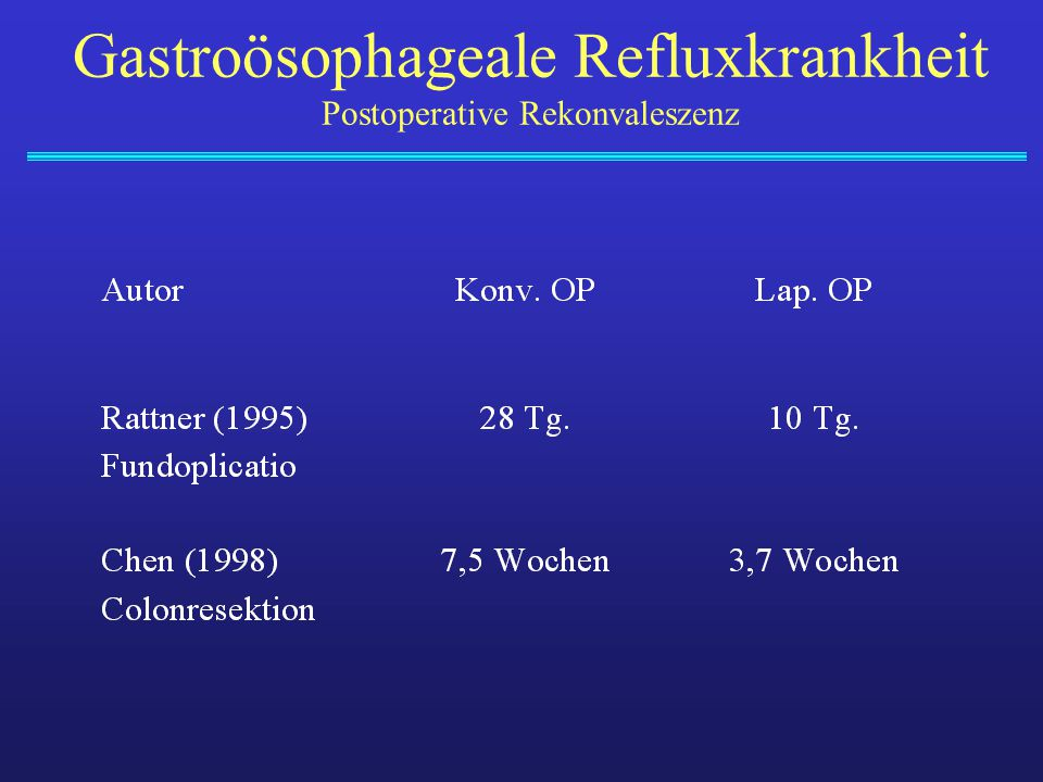 Gastroösophageale Refluxkrankheit Postoperative Rekonvaleszenz