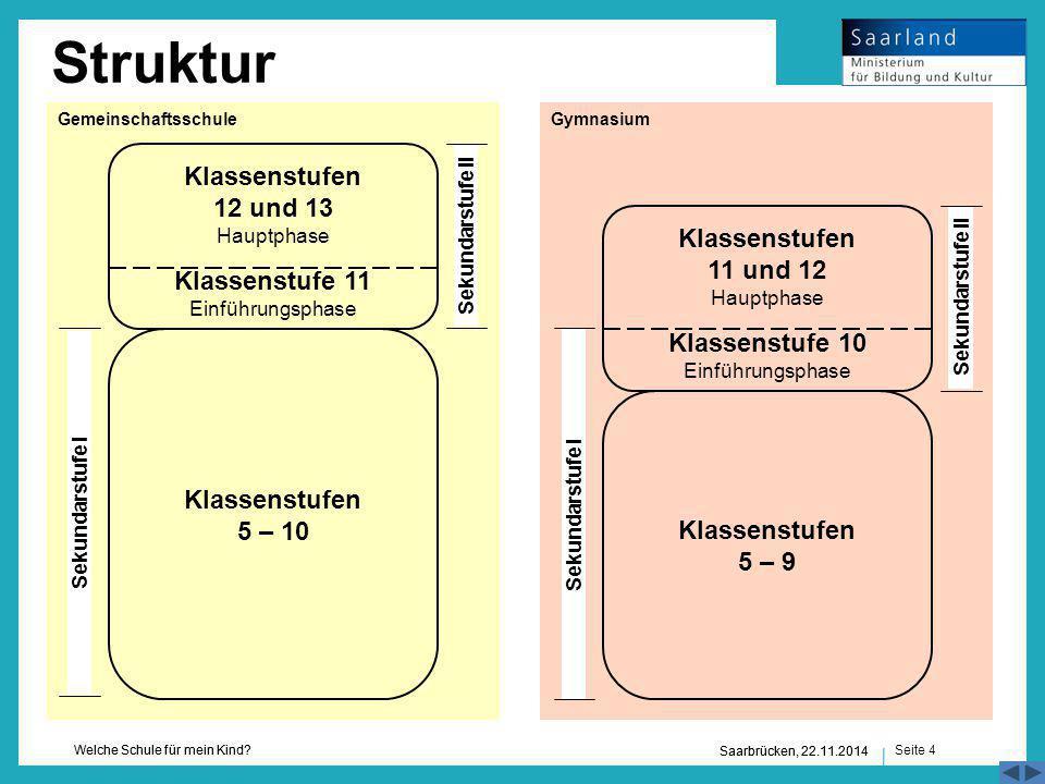 Struktur Gemeinschaftsschule. Gymnasium. Klassenstufen 12 und 13 Hauptphase Klassenstufe 11 Einführungsphase.