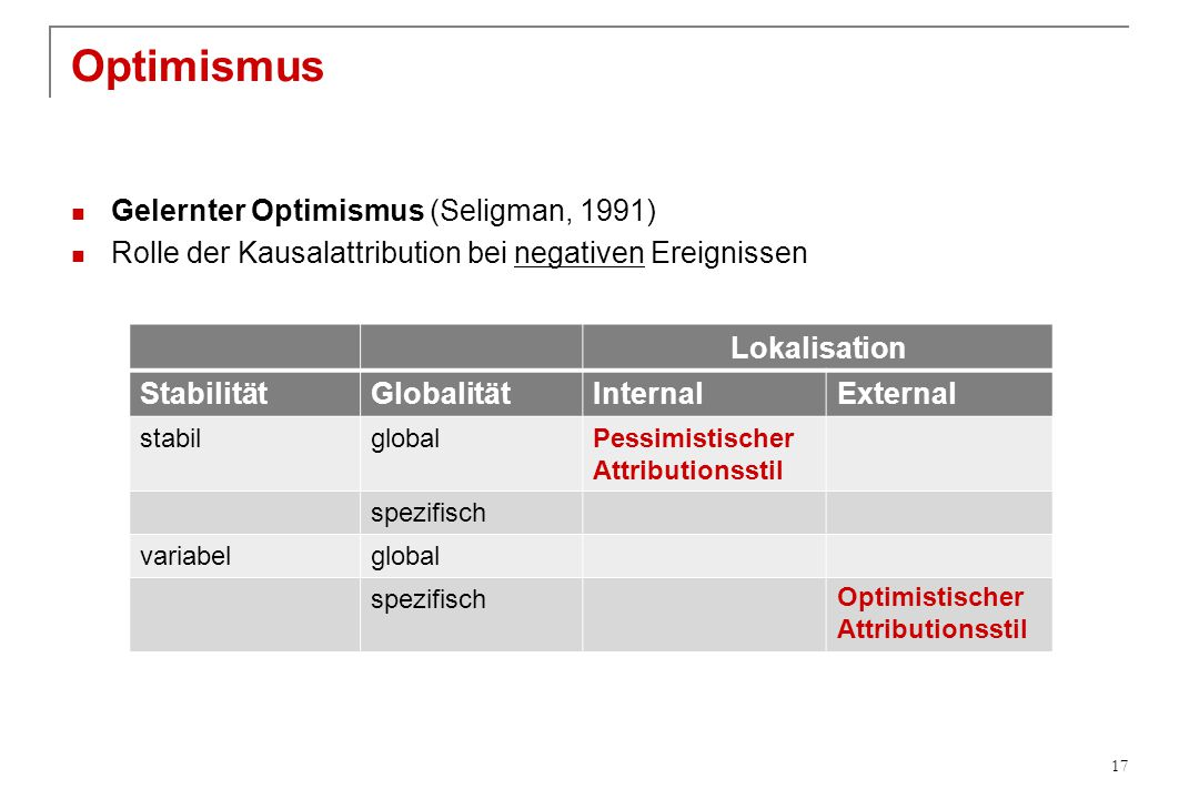 Optimismus Gelernter Optimismus (Seligman, 1991)