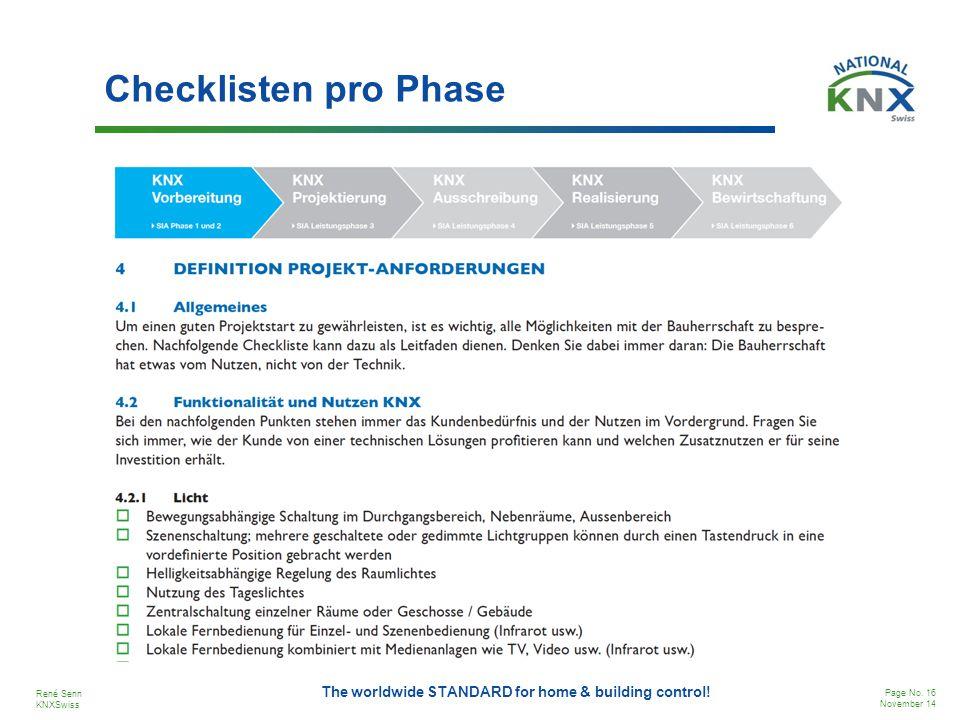 Checklisten pro Phase
