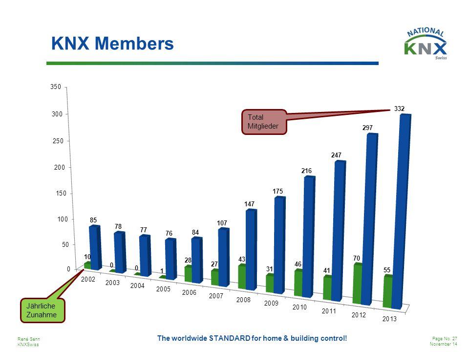 KNX Members Total Mitglieder Jährliche Zunahme