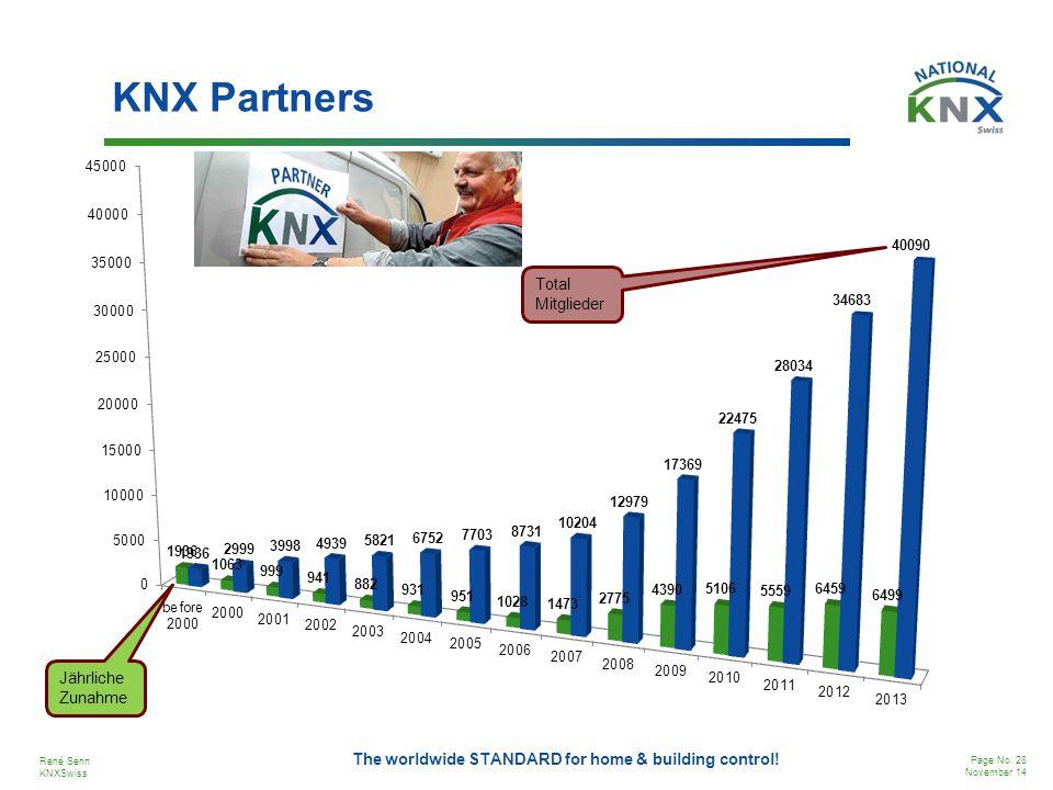 KNX Partners Total Mitglieder Jährliche Zunahme