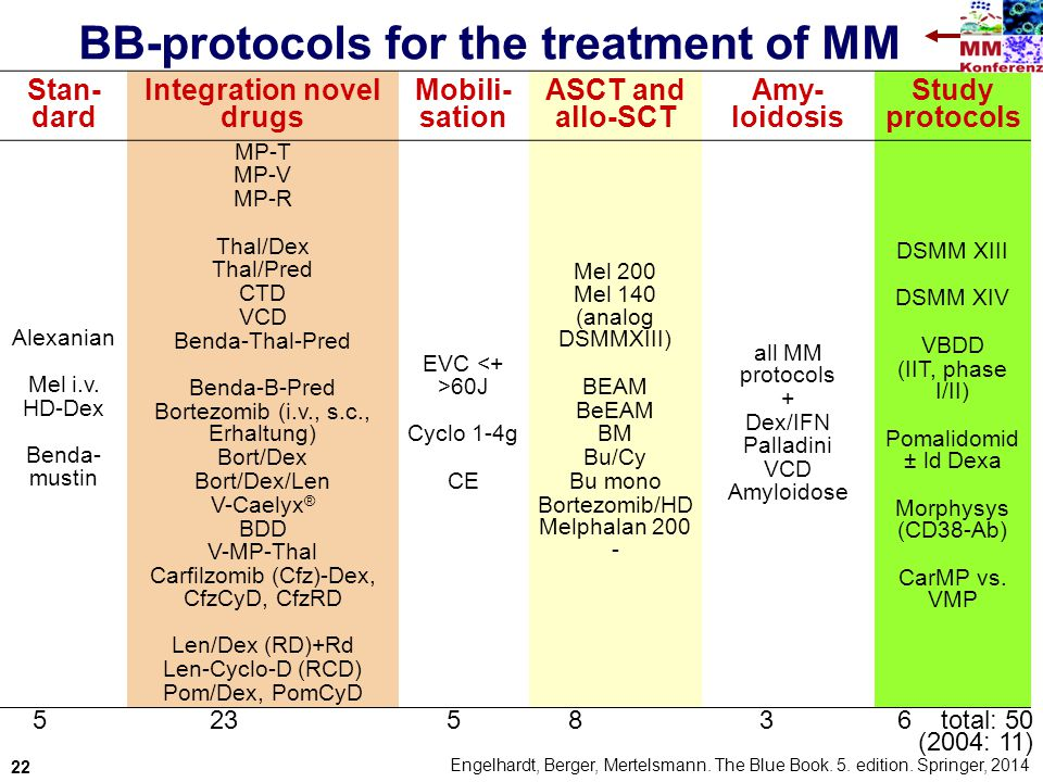 BB-protocols for the treatment of MM