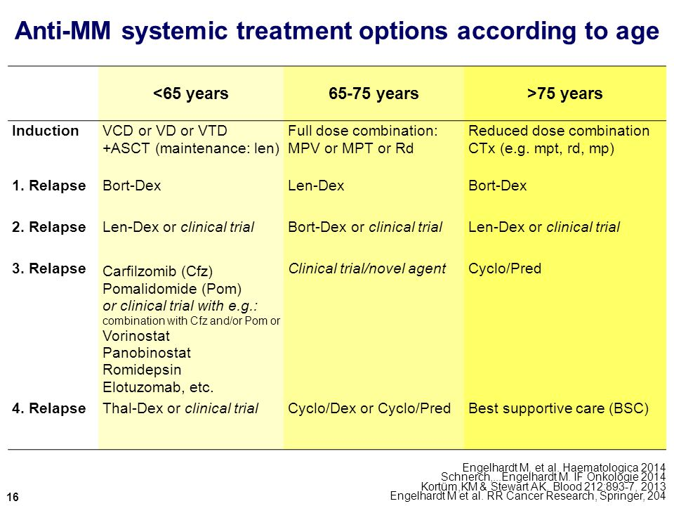 Anti-MM systemic treatment options according to age