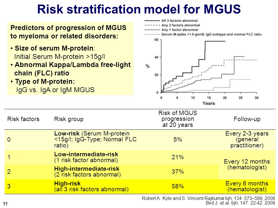 Risk stratification model for MGUS