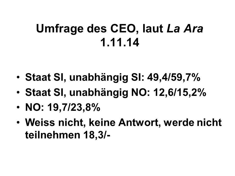 Umfrage des CEO, laut La Ara 1.11.14