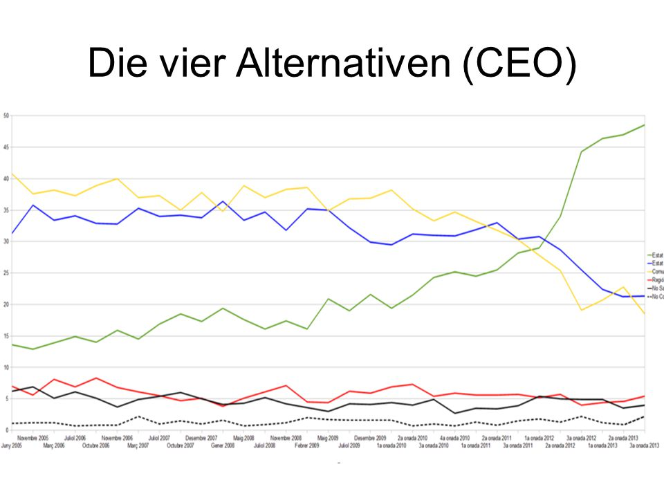 Die vier Alternativen (CEO)