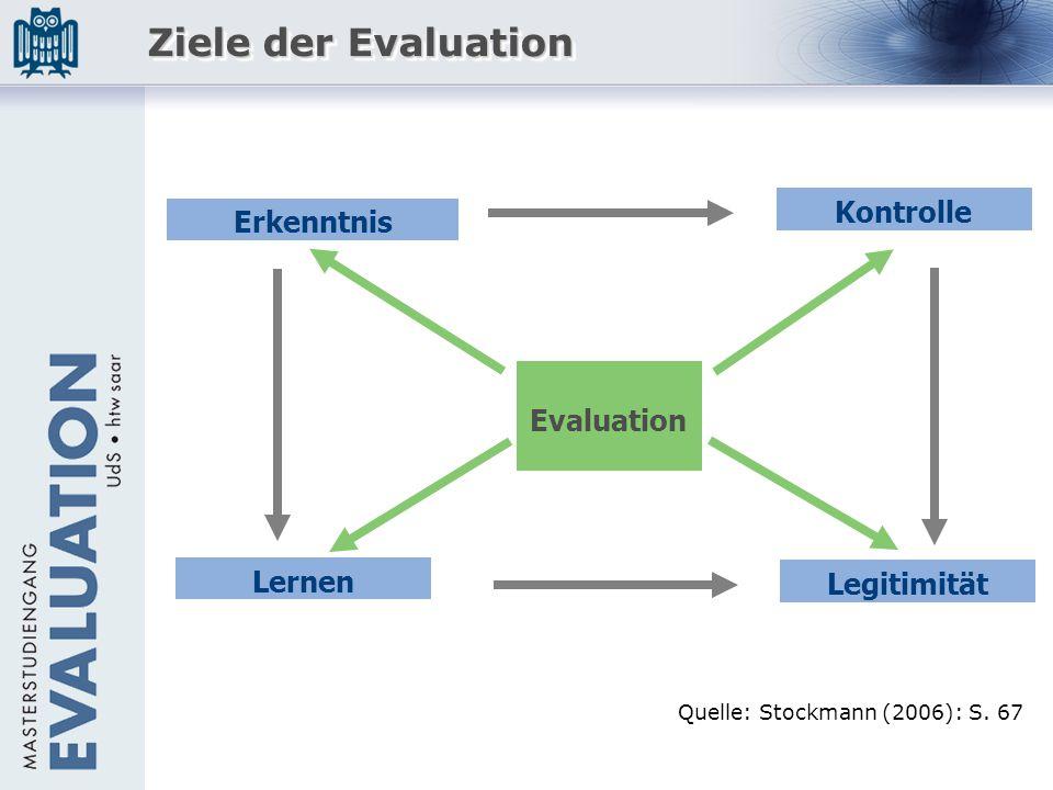 Ziele der Evaluation Kontrolle Erkenntnis Evaluation Lernen